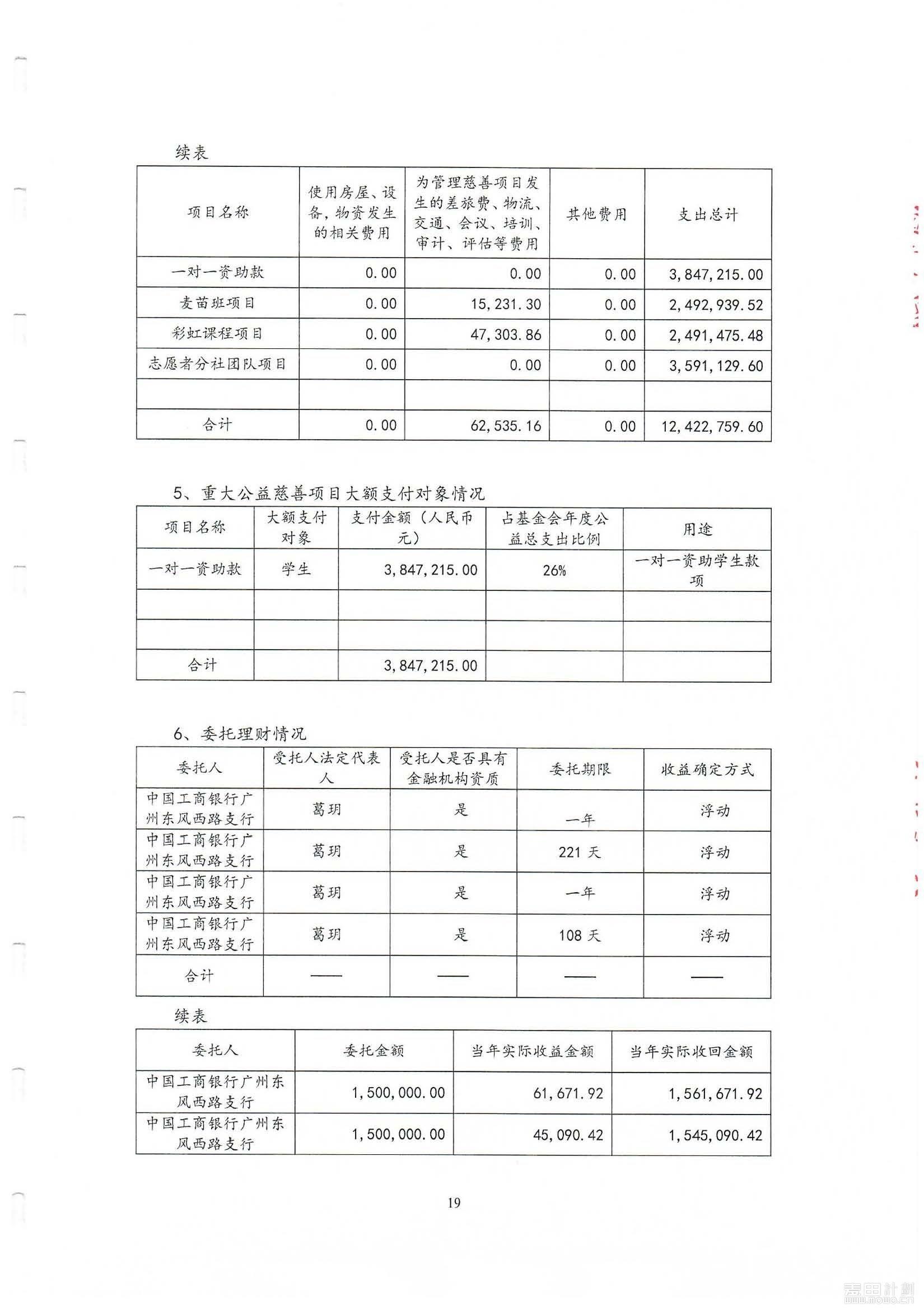 2018年麦田审计报告_页面_21.jpg