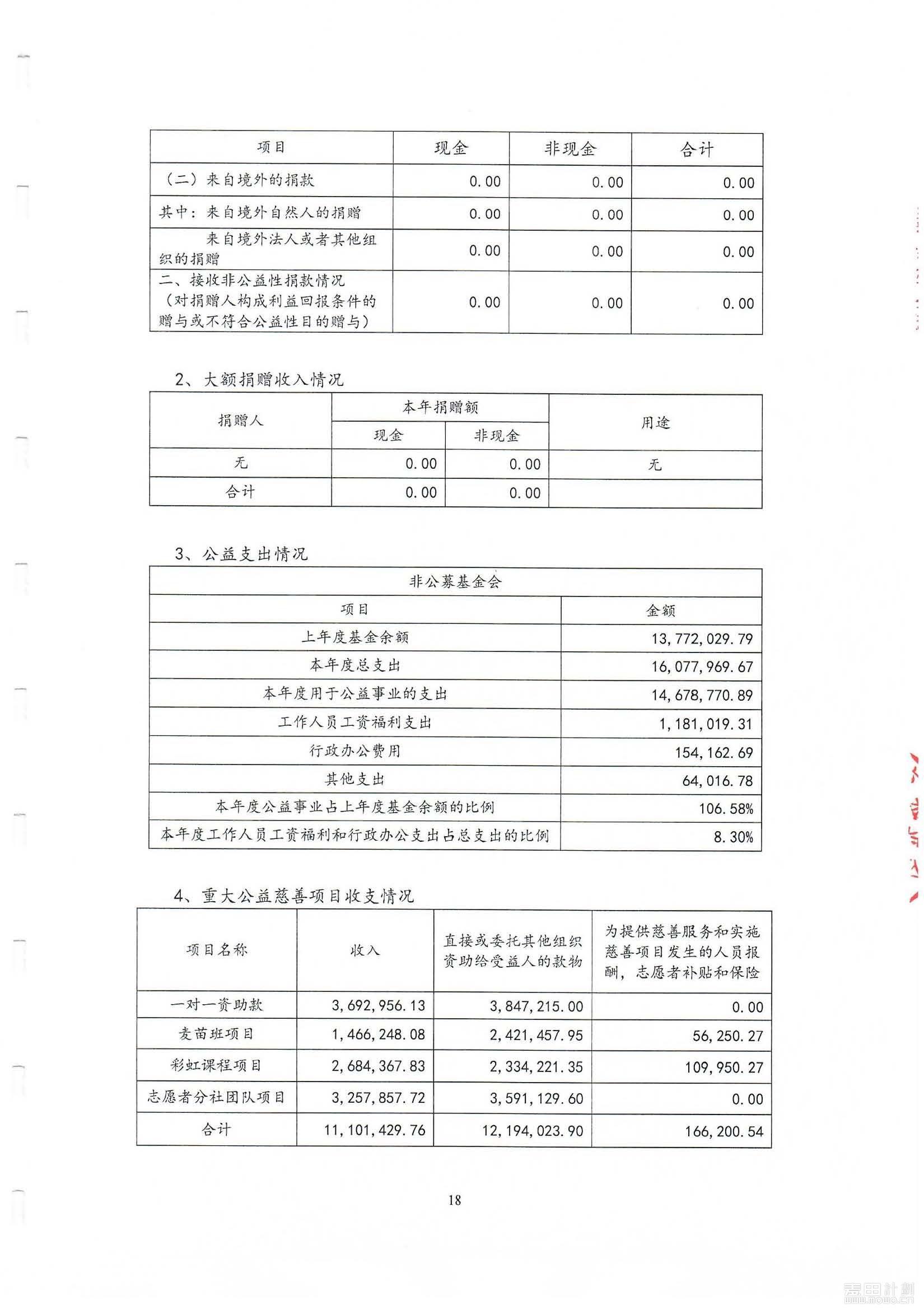2018年麦田审计报告_页面_20.jpg