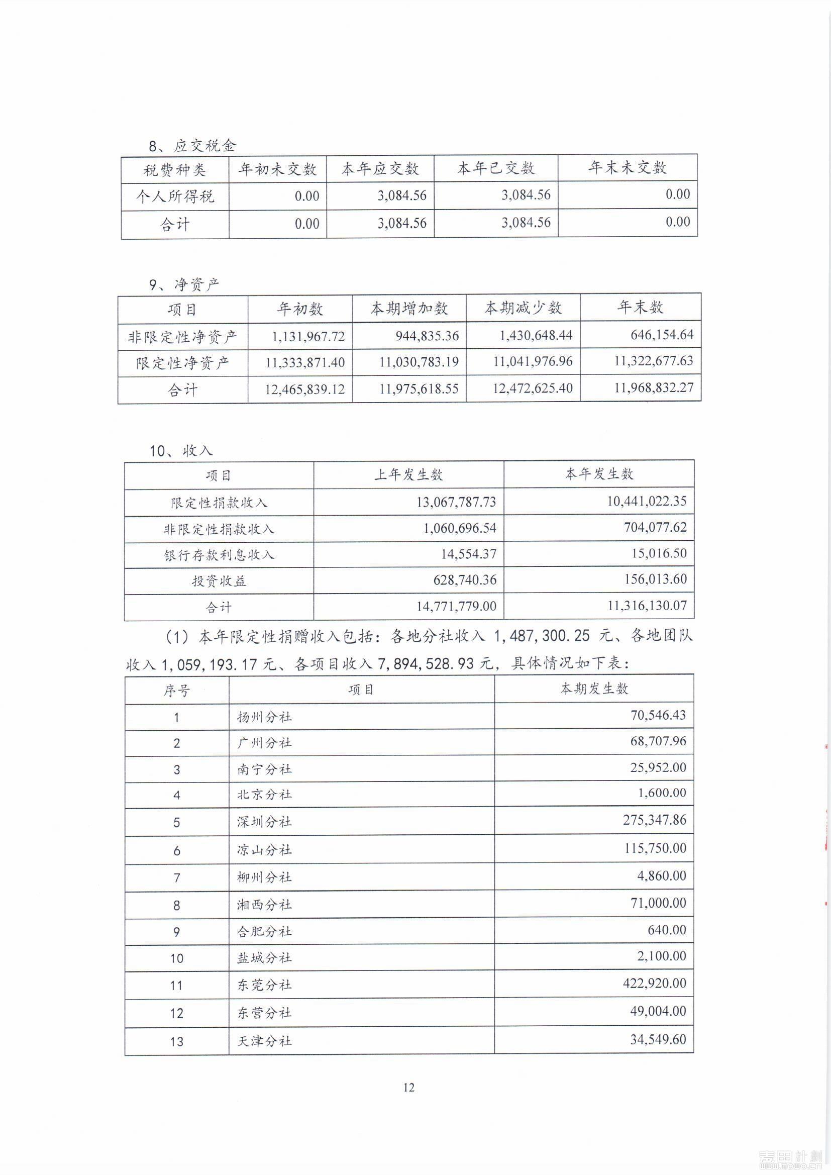 麦田教育基金会2019年度审计报告_页面_14.jpg
