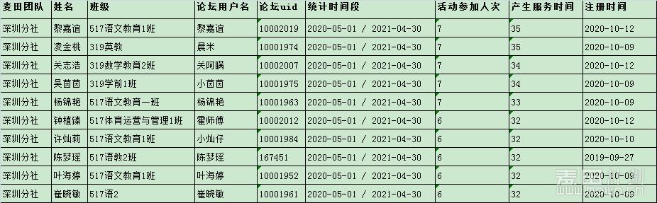 2021年深圳分社优秀志愿者.png
