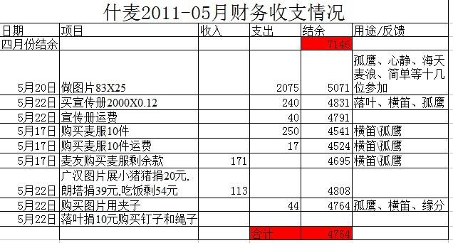 什麦2011.05财务收支情况.jpg